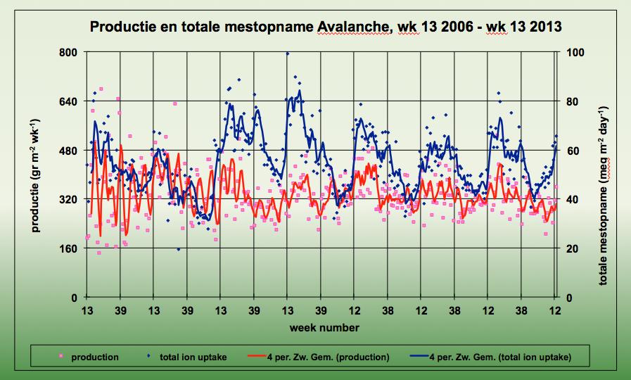 Productie en totale mestopname Avalanche, wk 13 2006 - wk 13 2013