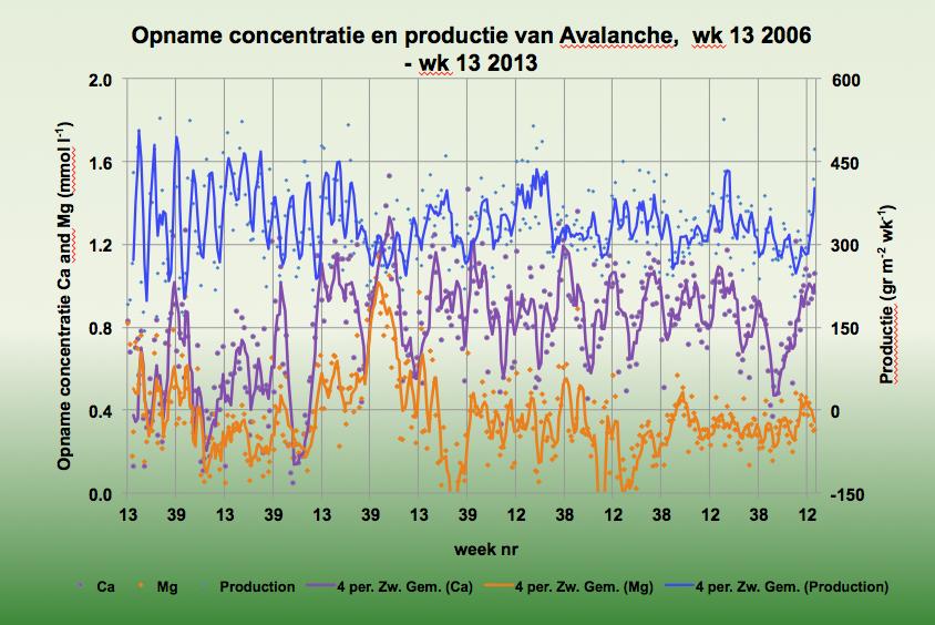 Opname concentratie en productie van Avalanche,  wk 13 2006 - wk 13 2013